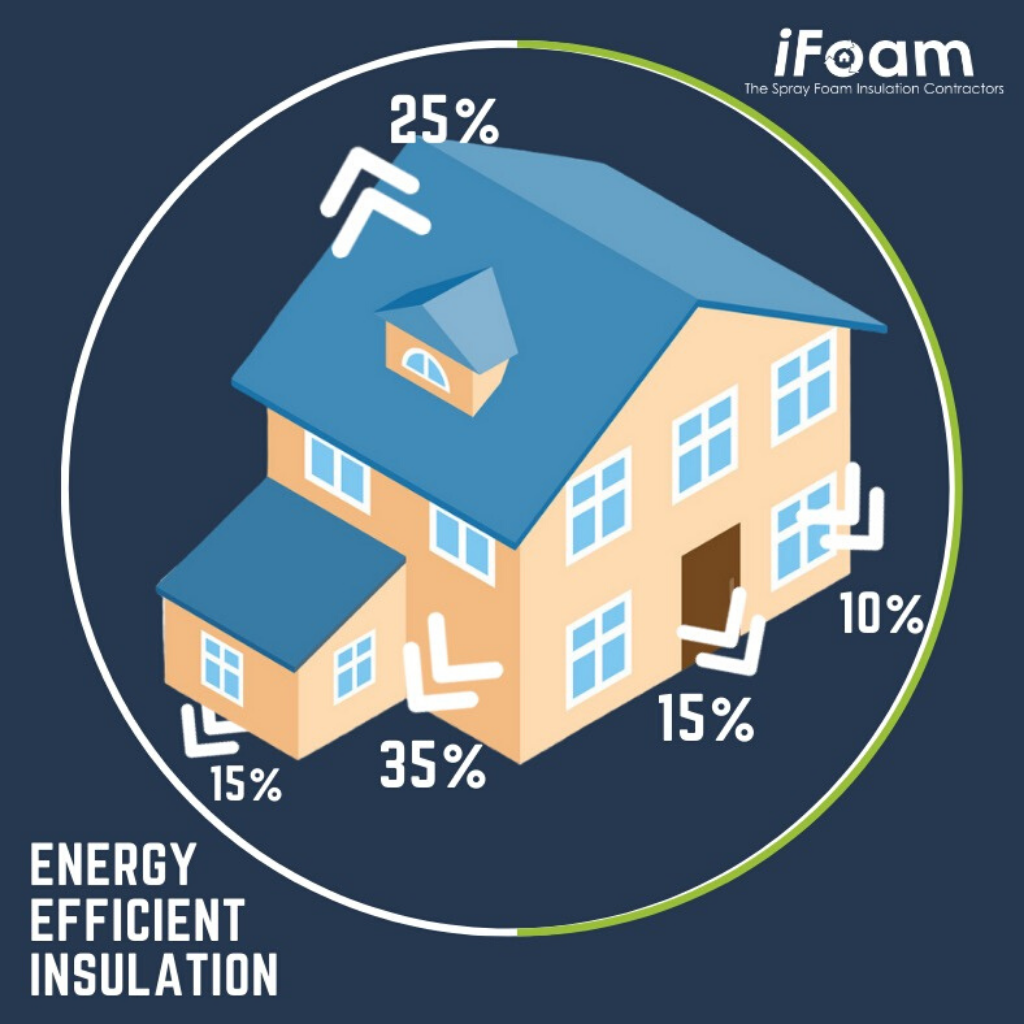 energy efficient spray foam insulation
